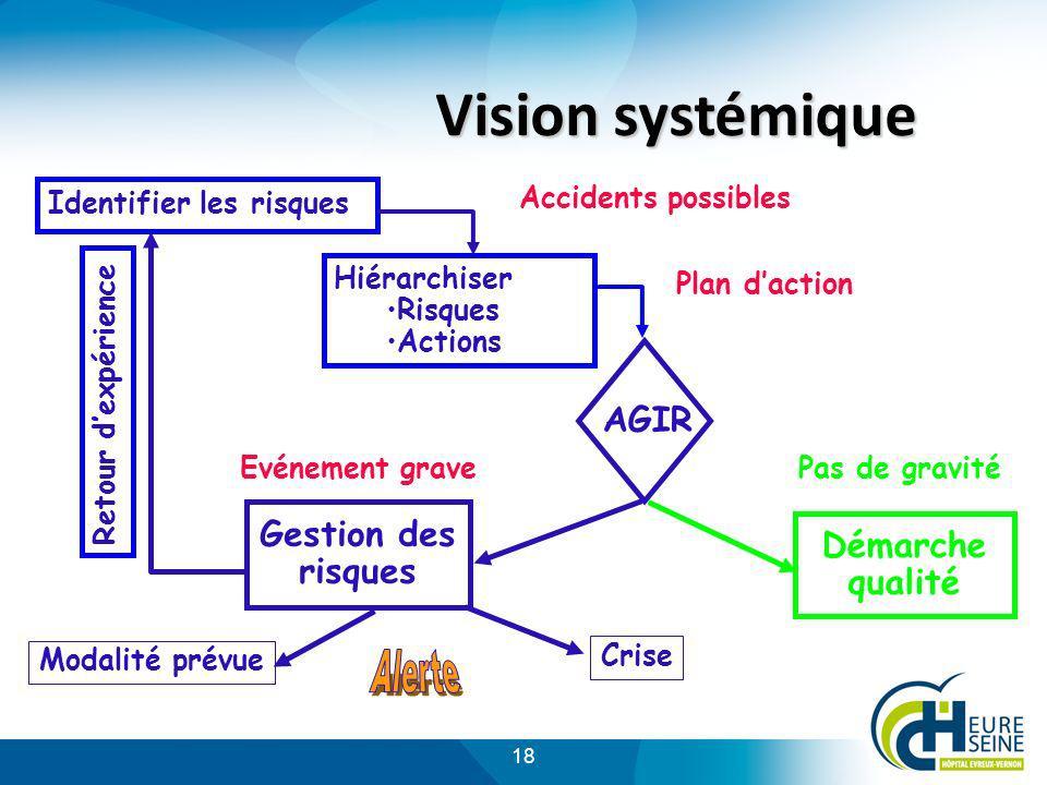 Vision systémique AGIR Gestion des Démarche risques qualité Alerte