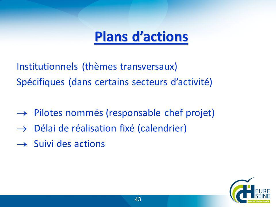Plans d'actions Institutionnels (thèmes transversaux)
