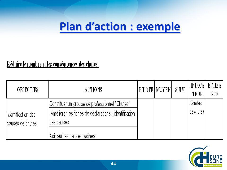 Plan d'action : exemple