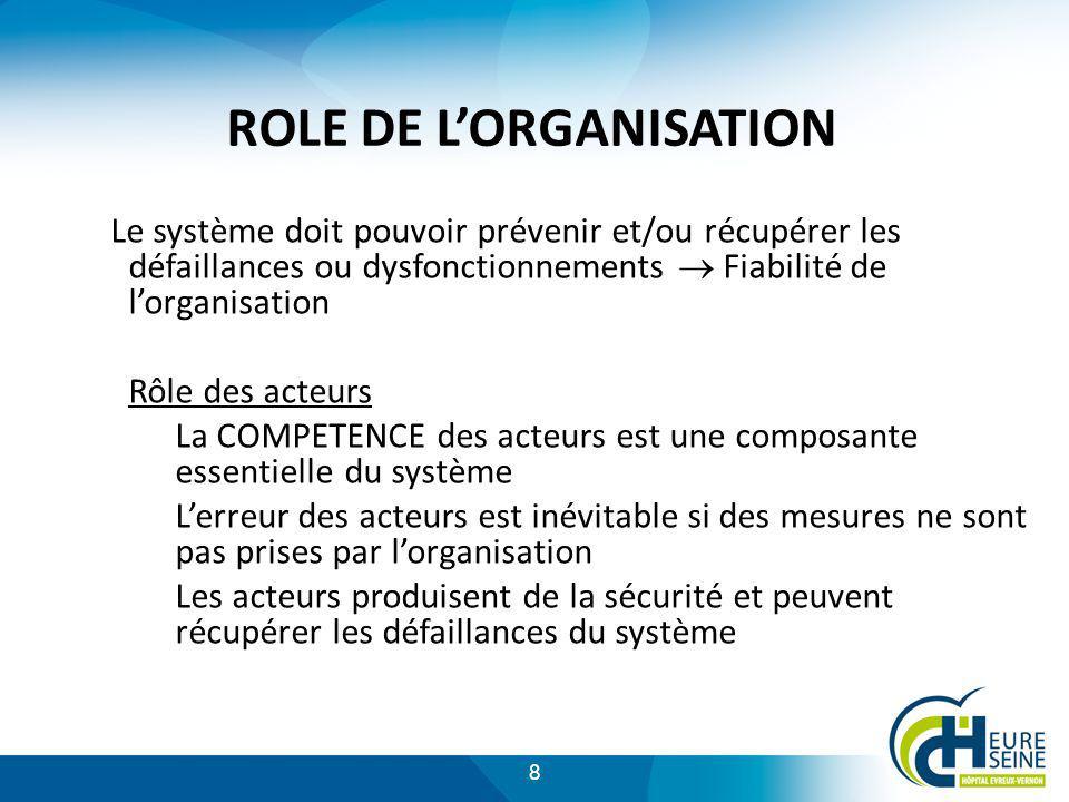 ROLE DE L'ORGANISATION