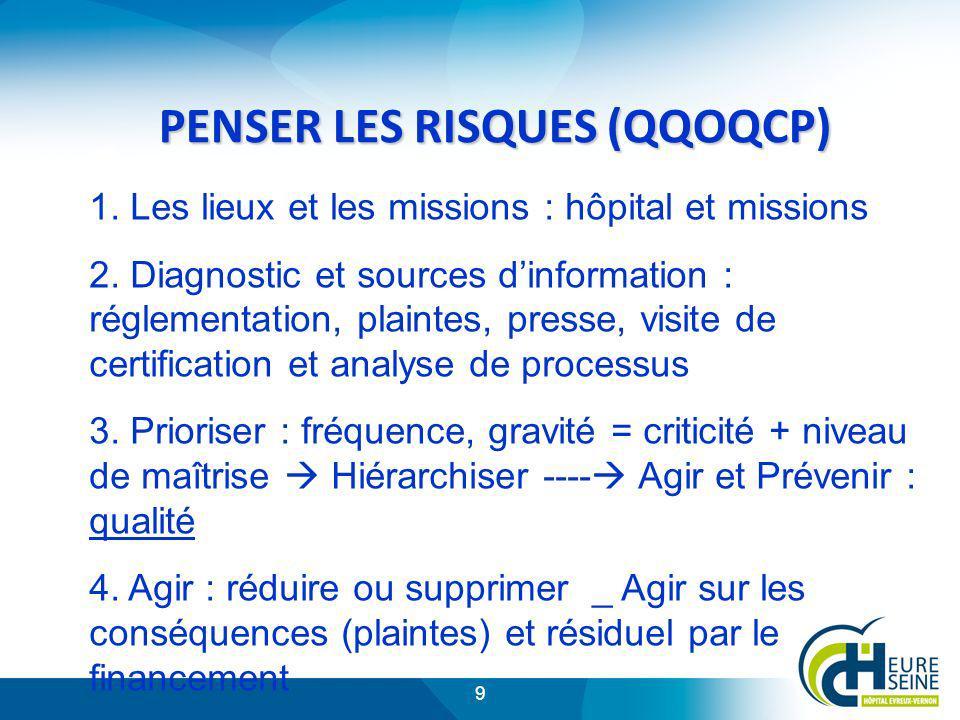 PENSER LES RISQUES (QQOQCP)