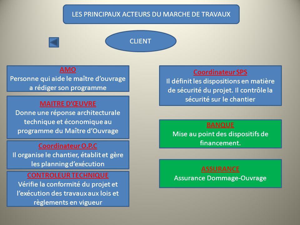 LES PRINCIPAUX ACTEURS DU MARCHE DE TRAVAUX