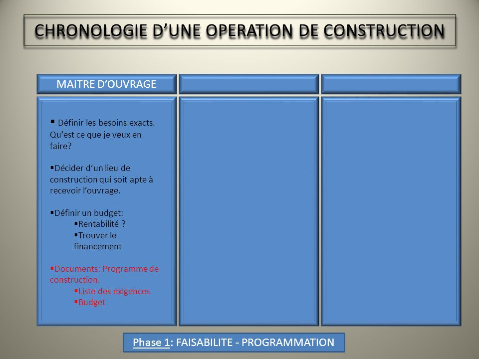 CHRONOLOGIE D'UNE OPERATION DE CONSTRUCTION