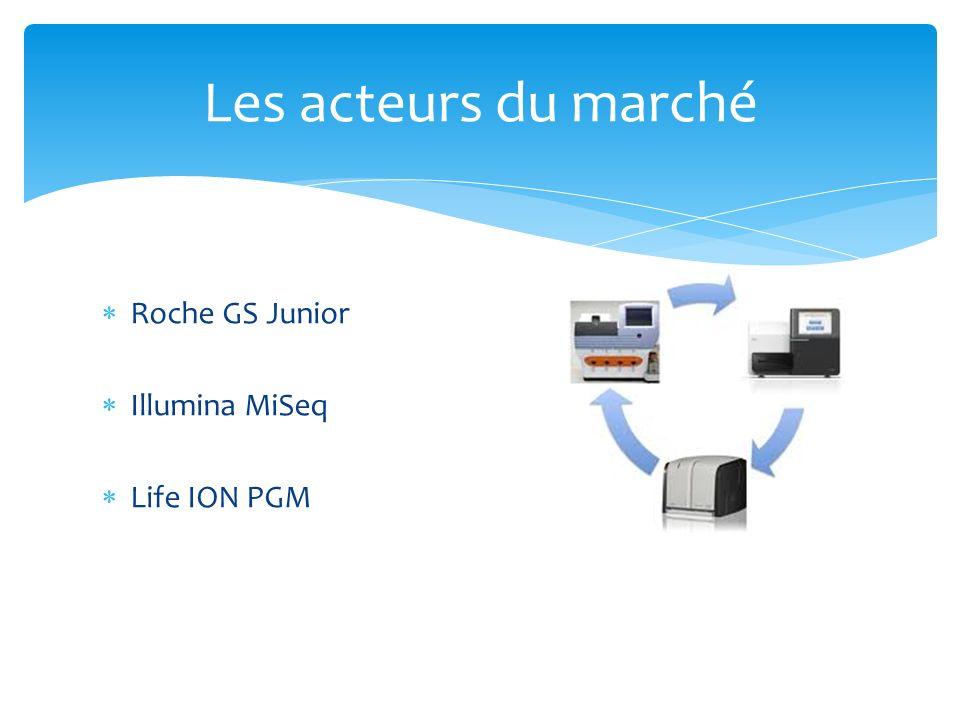 Les acteurs du marché Roche GS Junior Illumina MiSeq Life ION PGM
