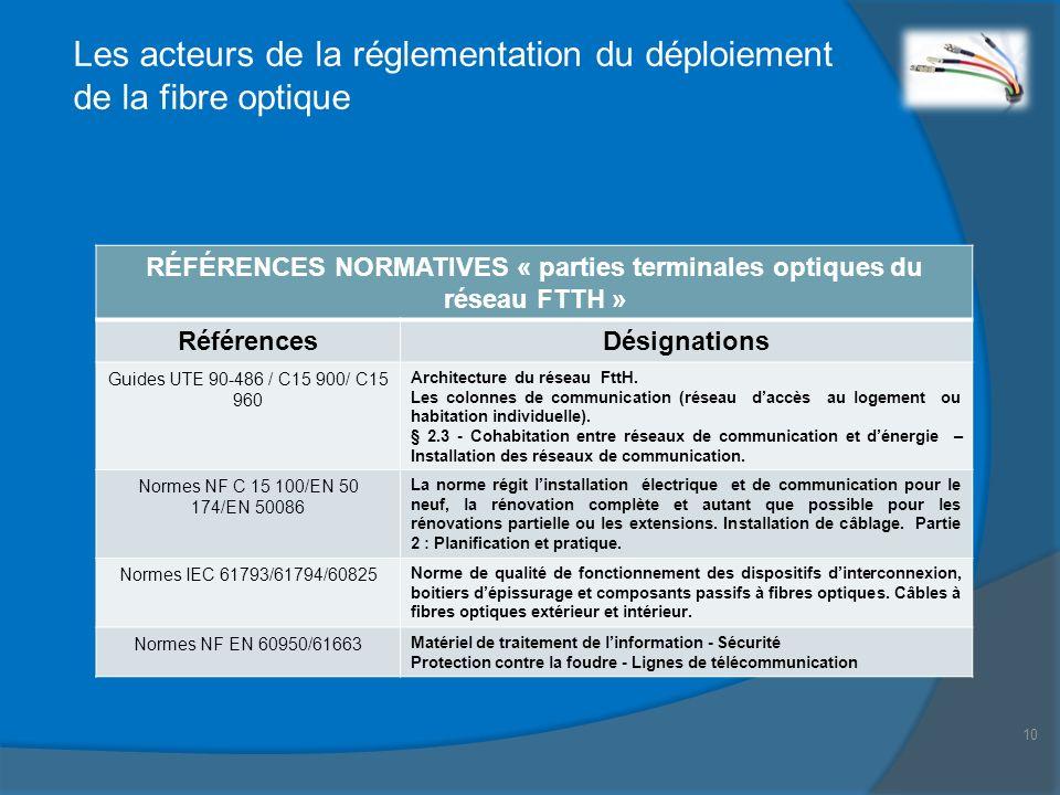 RÉFÉRENCES NORMATIVES « parties terminales optiques du réseau FTTH »