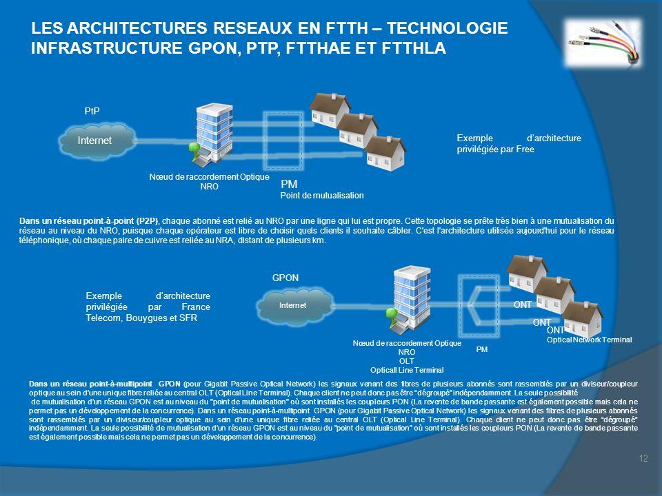 LES ARCHITECTURES RESEAUX EN FTTH – TECHNOLOGIE INFRASTRUCTURE GPON, PTP, FTTHAE ET FTTHLA