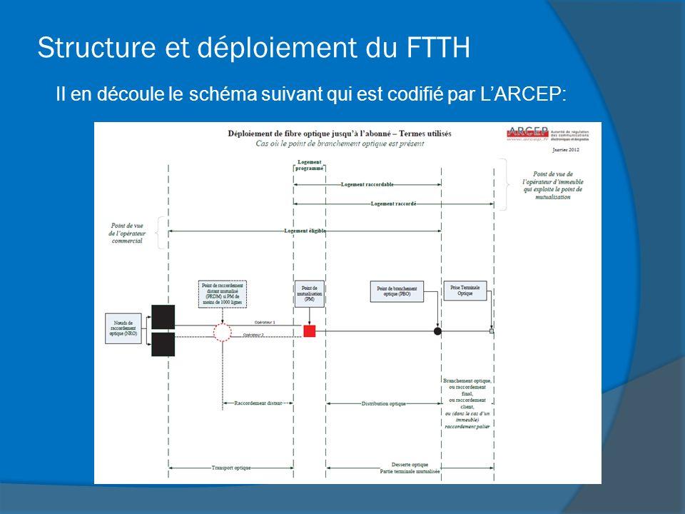 Structure et déploiement du FTTH