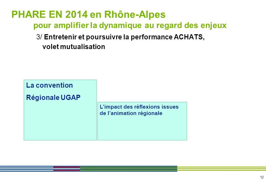 PHARE EN 2014 en Rhône-Alpes ……nos objectifs de gains