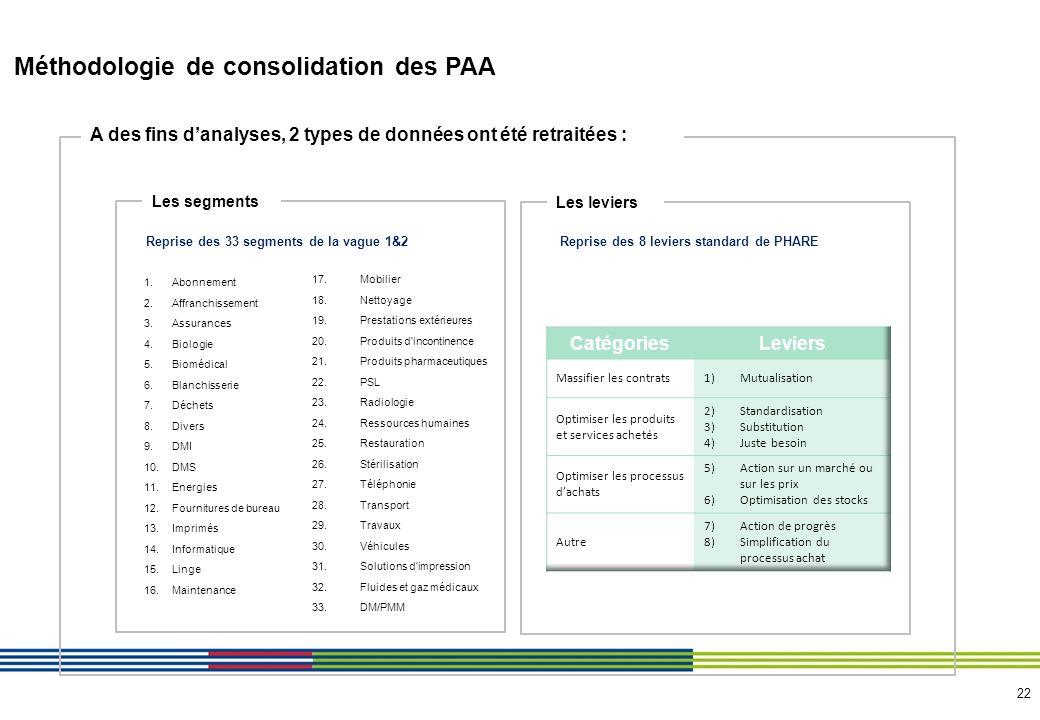 Analyses macro de la base de données (volume)