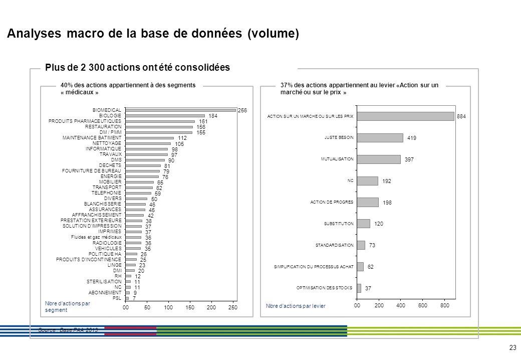 Analyses macro de la base de données (valeur)