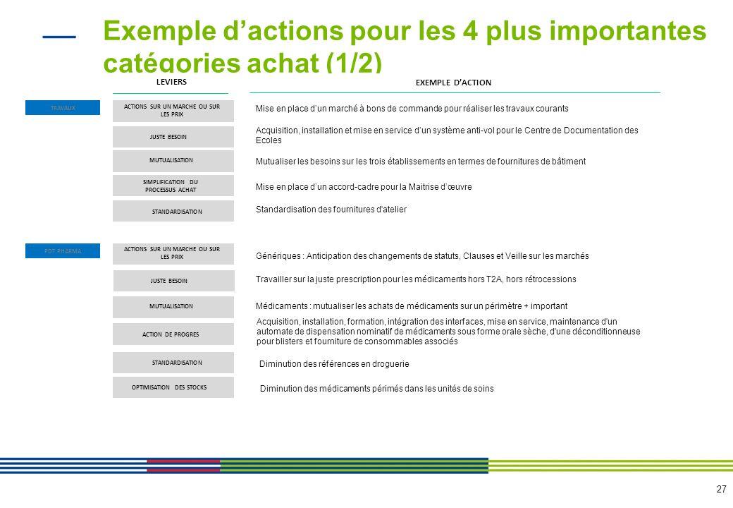 Exemple d'actions pour les 4 plus importantes catégories achat (2/2)