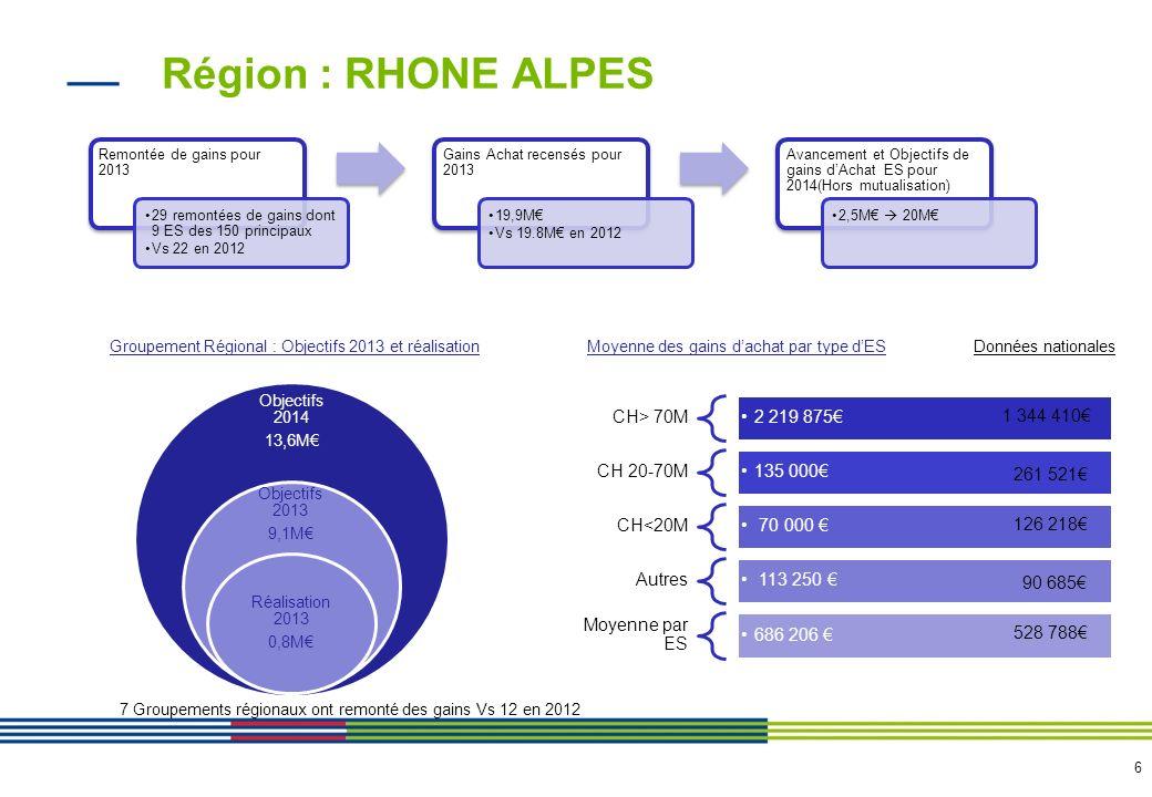 Résultats Rhône-Alpes 2013…