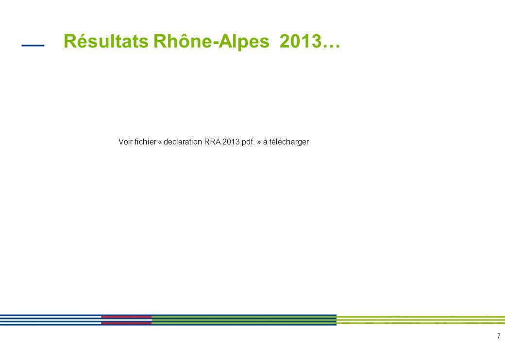 Résultats Rhône-Alpes 2013…en synthèse