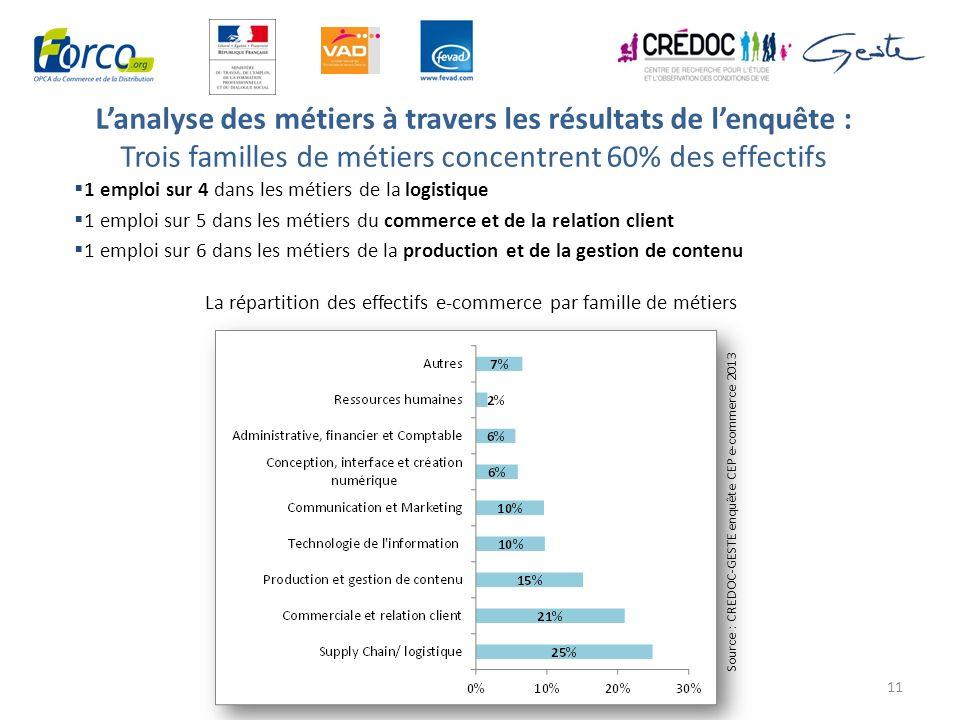 L'analyse des métiers à travers les résultats de l'enquête : Trois familles de métiers concentrent 60% des effectifs
