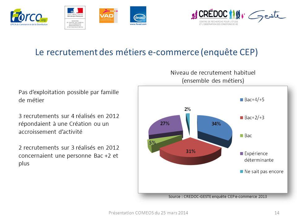 Le recrutement des métiers e-commerce (enquête CEP)