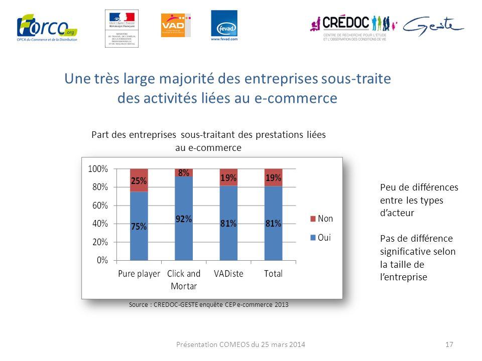 Une très large majorité des entreprises sous-traite des activités liées au e-commerce