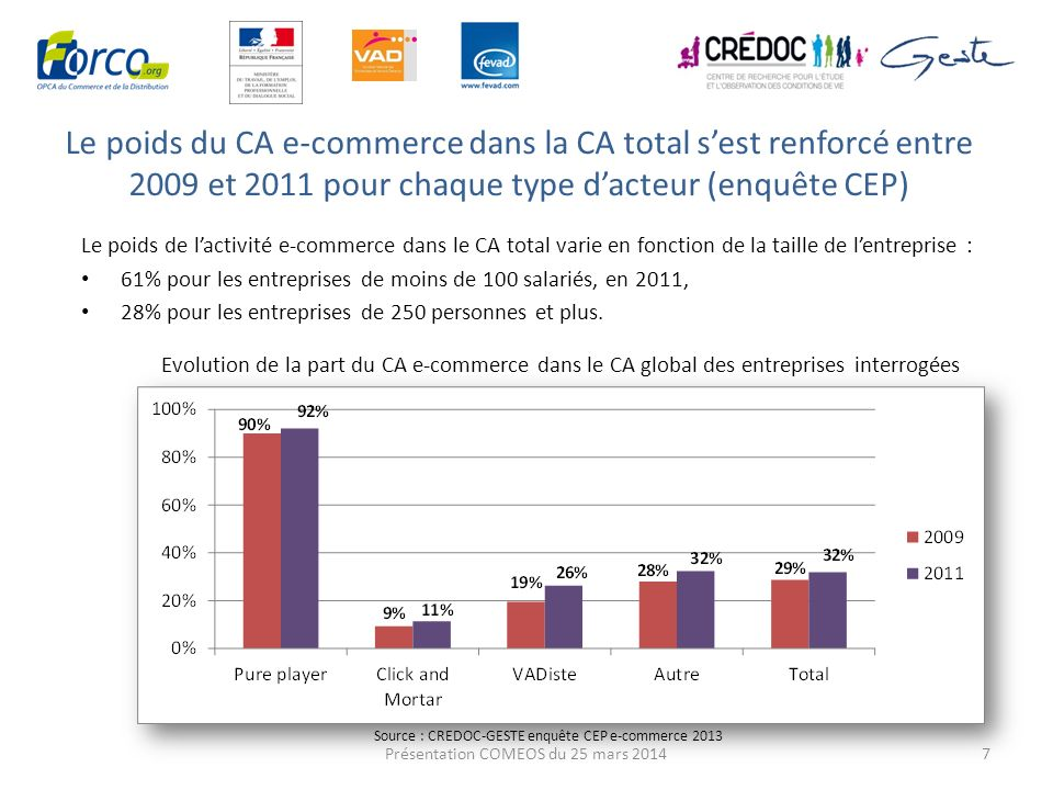 Le poids du CA e-commerce dans la CA total s'est renforcé entre 2009 et 2011 pour chaque type d'acteur (enquête CEP)
