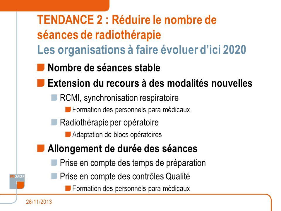 TENDANCE 2 : Réduire le nombre de séances de radiothérapie Les organisations à faire évoluer d'ici 2020