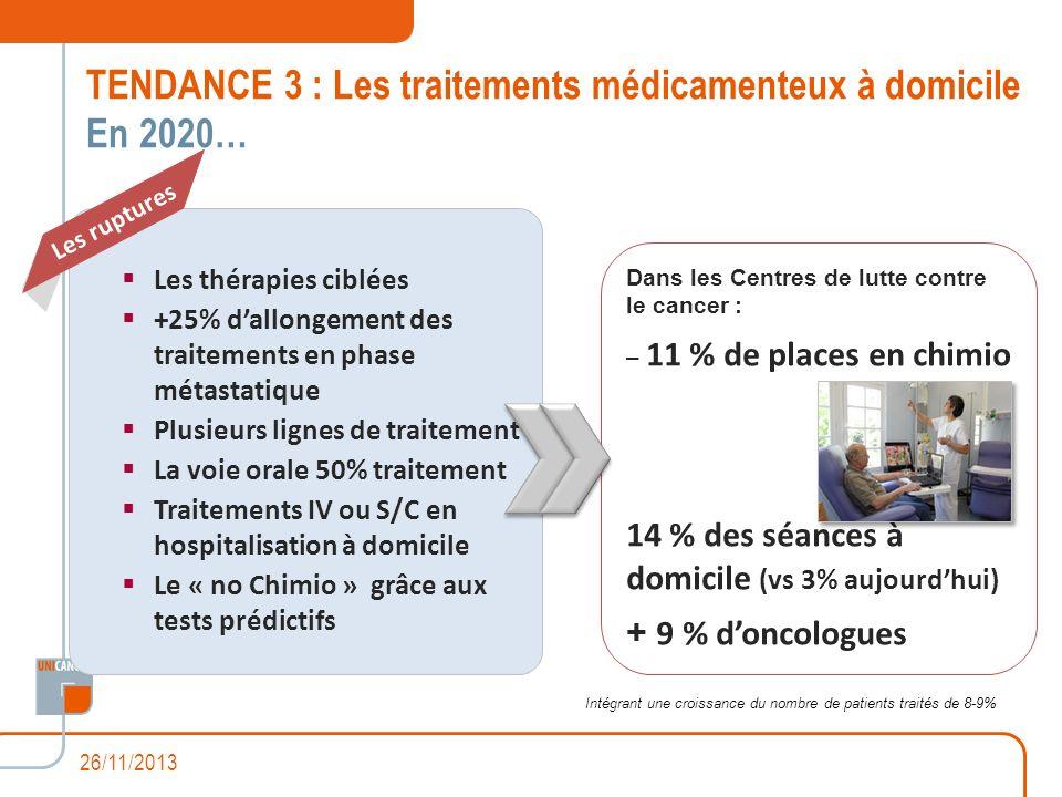TENDANCE 3 : Les traitements médicamenteux à domicile En 2020…
