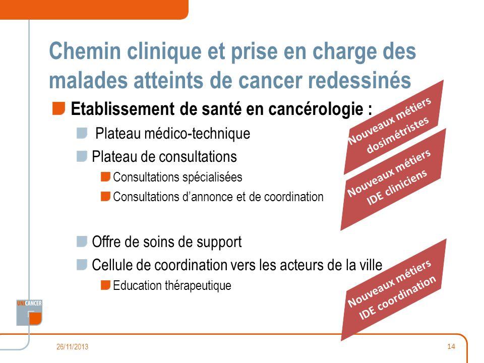 Chemin clinique et prise en charge des malades atteints de cancer redessinés
