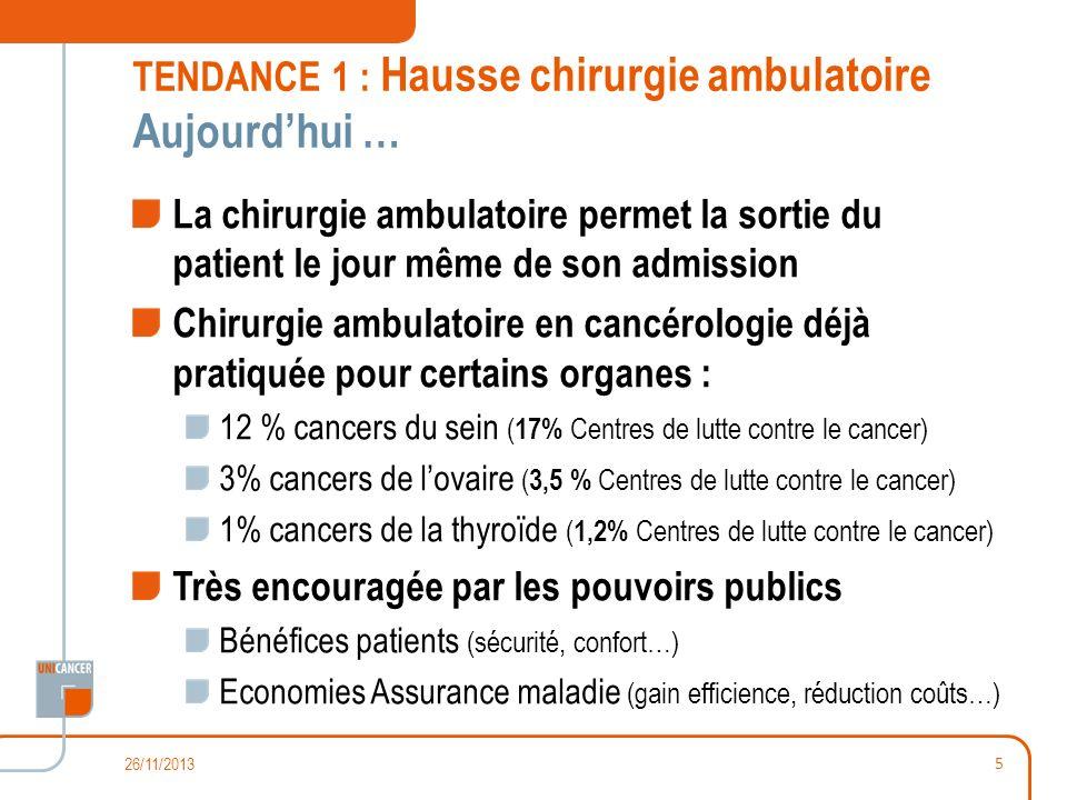 TENDANCE 1 : Hausse chirurgie ambulatoire Aujourd'hui …