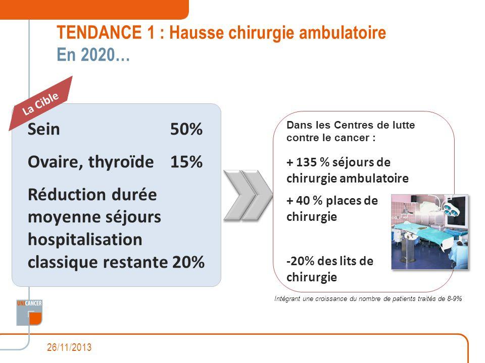 TENDANCE 1 : Hausse chirurgie ambulatoire En 2020…