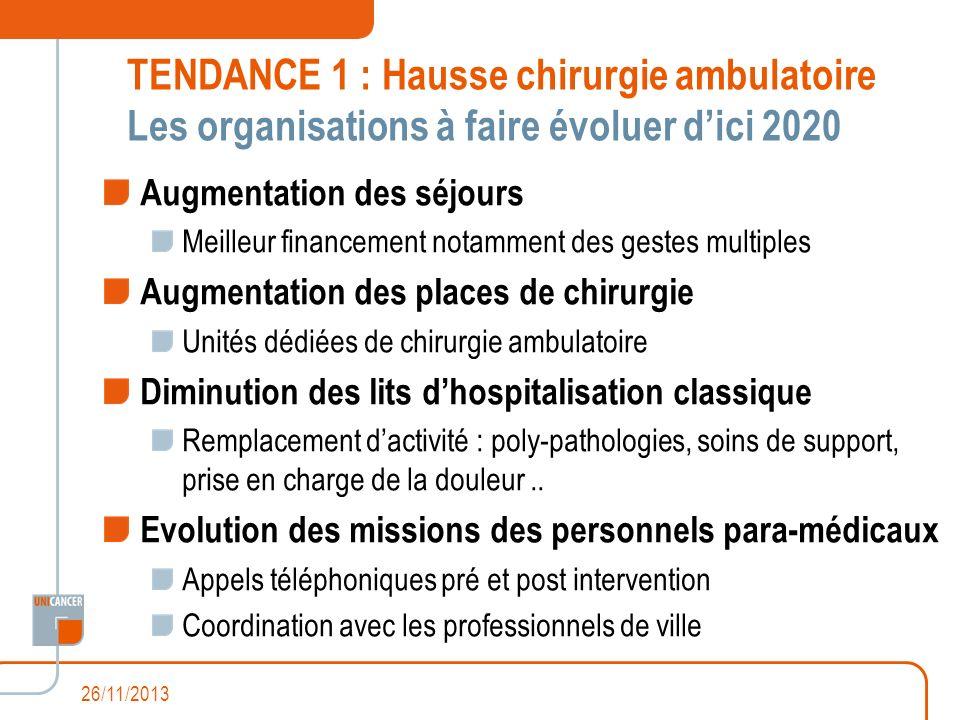 TENDANCE 1 : Hausse chirurgie ambulatoire Les organisations à faire évoluer d'ici 2020