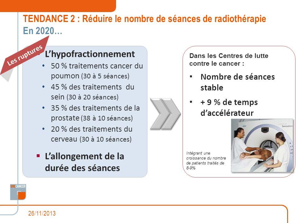 TENDANCE 2 : Réduire le nombre de séances de radiothérapie En 2020…