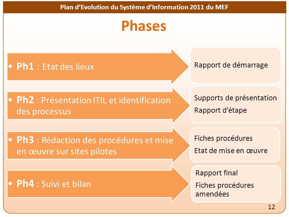 Phases Rapport de démarrage. Ph1 : Etat des lieux. Supports de présentation. Rapport d'étape.
