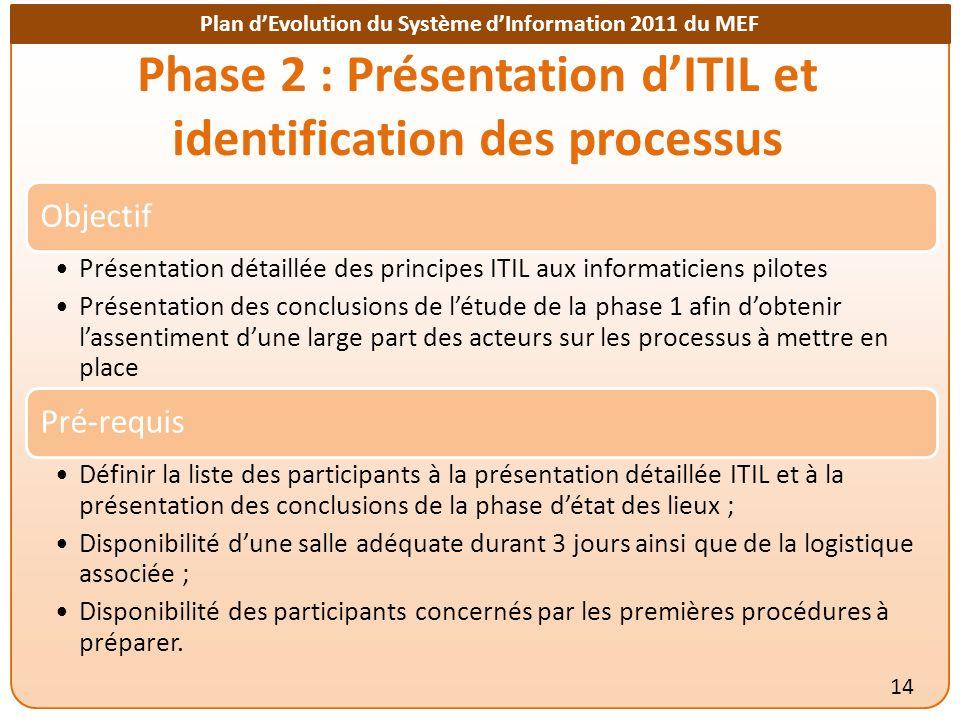 Phase 2 : Présentation d'ITIL et identification des processus