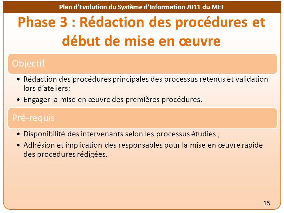 Phase 3 : Rédaction des procédures et début de mise en œuvre