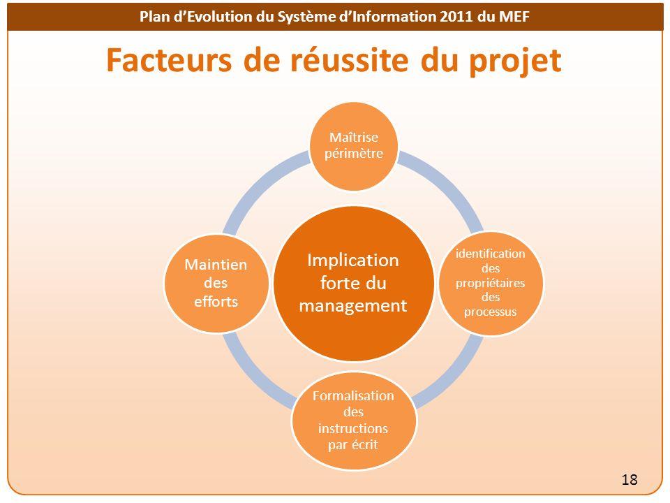 Facteurs de réussite du projet