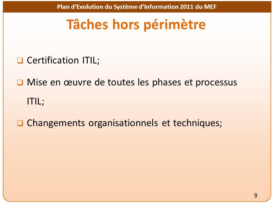 Tâches hors périmètre Certification ITIL;