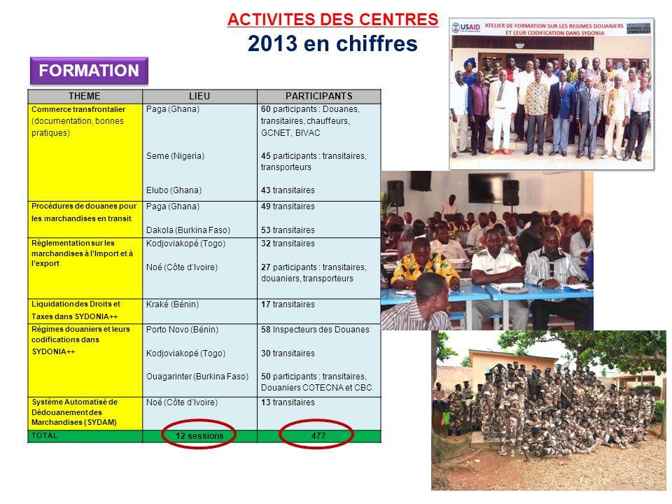 2013 en chiffres ACTIVITES DES CENTRES FORMATION THEME LIEU