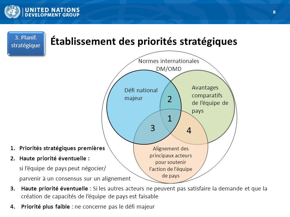 Établissement des priorités stratégiques