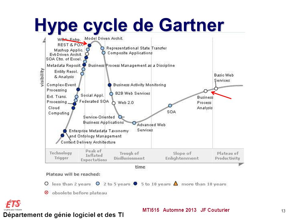 Hype cycle de Gartner MTI515 Automne 2013 JF Couturier