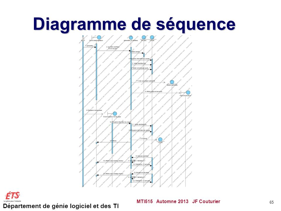 Diagramme de séquence MTI515 Automne 2013 JF Couturier