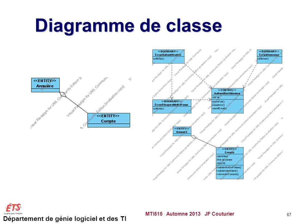 Diagramme de classe MTI515 Automne 2013 JF Couturier