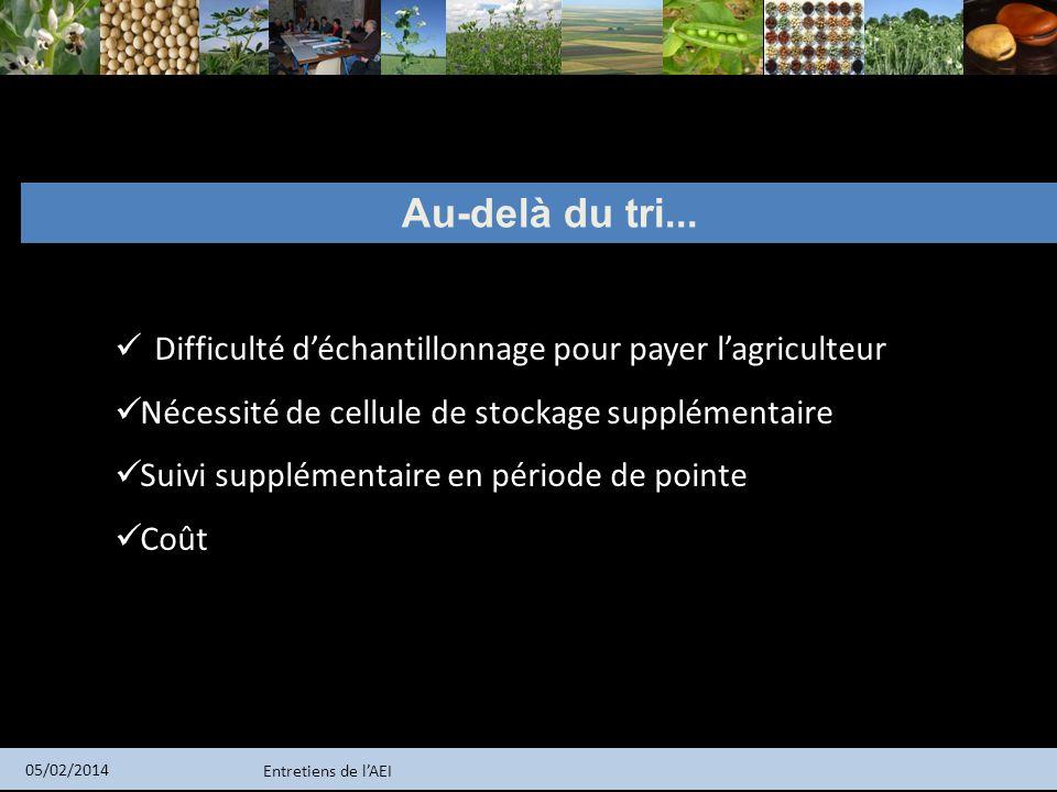 Au-delà du tri... Difficulté d'échantillonnage pour payer l'agriculteur. Nécessité de cellule de stockage supplémentaire.