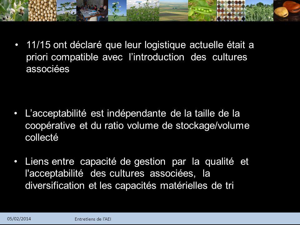 11/15 ont déclaré que leur logistique actuelle était a priori compatible avec l'introduction des cultures associées