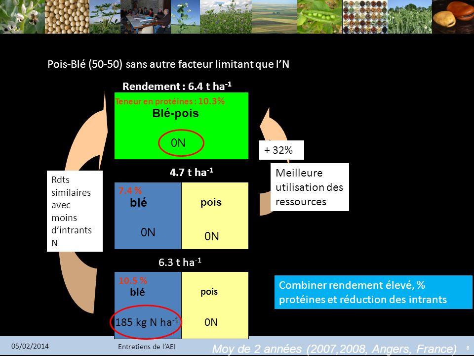 Pois-Blé (50-50) sans autre facteur limitant que l'N