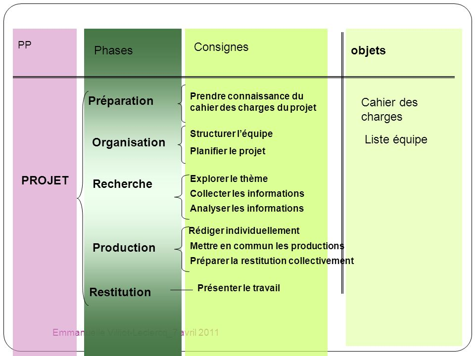 Consignes Phases objets Préparation Cahier des charges Organisation