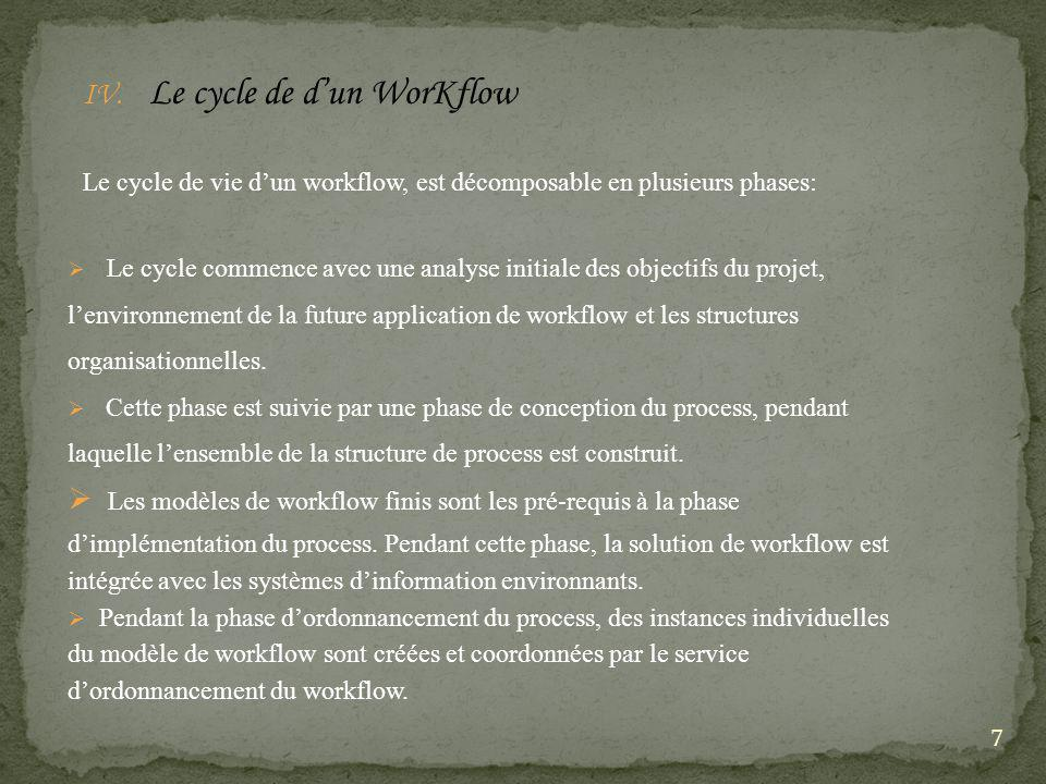 Le cycle de d'un WorKflow