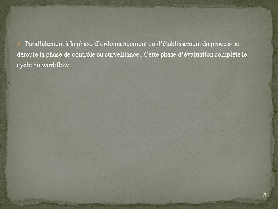 Parallèlement à la phase d'ordonnancement ou d'établissement du process se