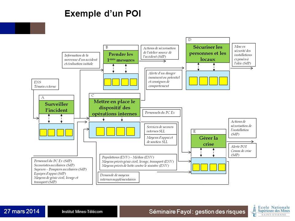 Exemple d'un POI 27 mars 2014
