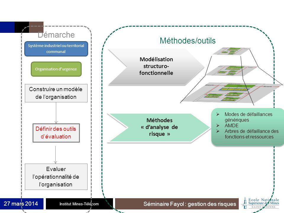 Modélisation structuro-fonctionnelle Méthodes « d'analyse de risque »
