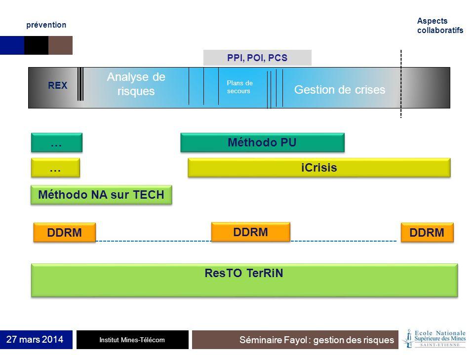 … Méthodo PU … iCrisis Méthodo NA sur TECH DDRM DDRM DDRM ResTO TerRiN