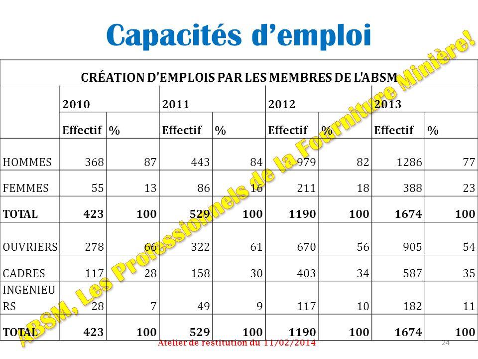 Capacités d'emploi ABSM, Les Professionnels de la Fourniture Minière!