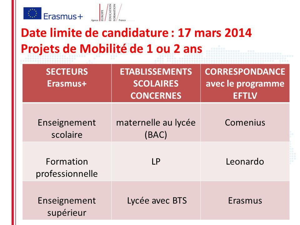 Date limite de candidature : 17 mars 2014