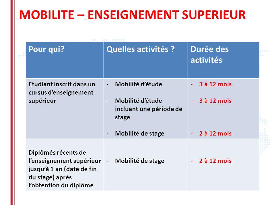 MOBILITE – ENSEIGNEMENT SUPERIEUR